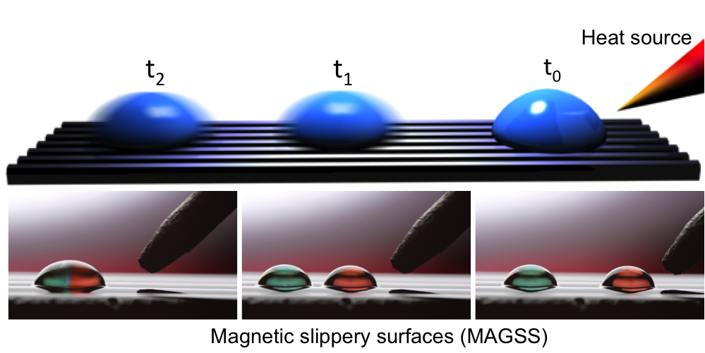 Remote droplet manipulation on self-healing thermally activated magnetic slippery surfaces